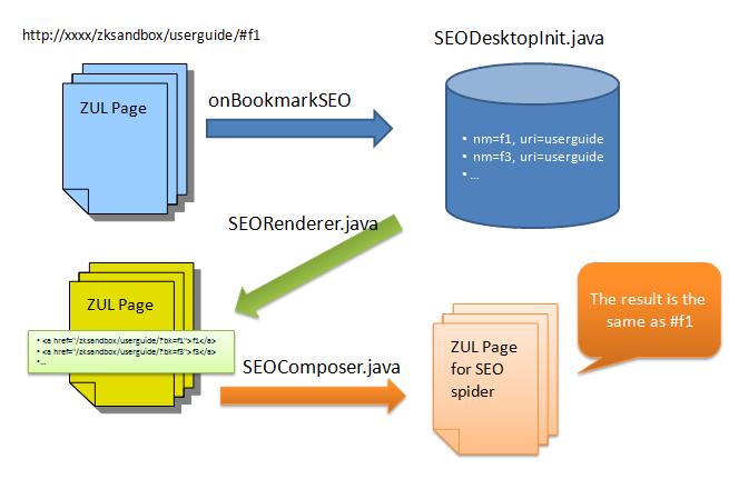 ZK SEO-Workflow