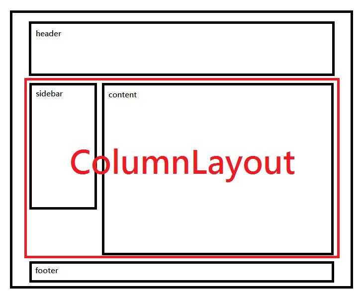 columnlayout0