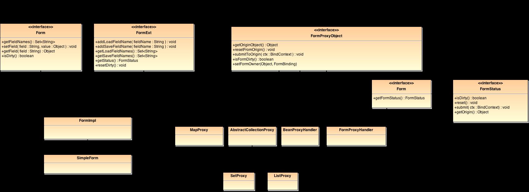 Form Class Diagram