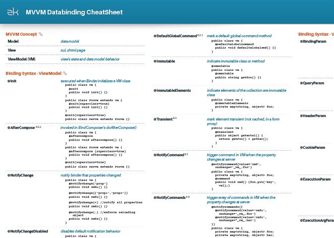 MVVM Databinding Cheat Sheet - DZone Java