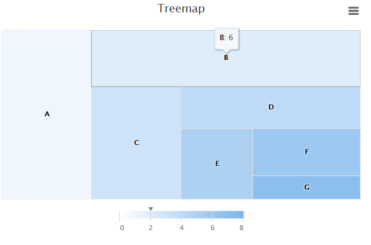 treemap_sliceanddice