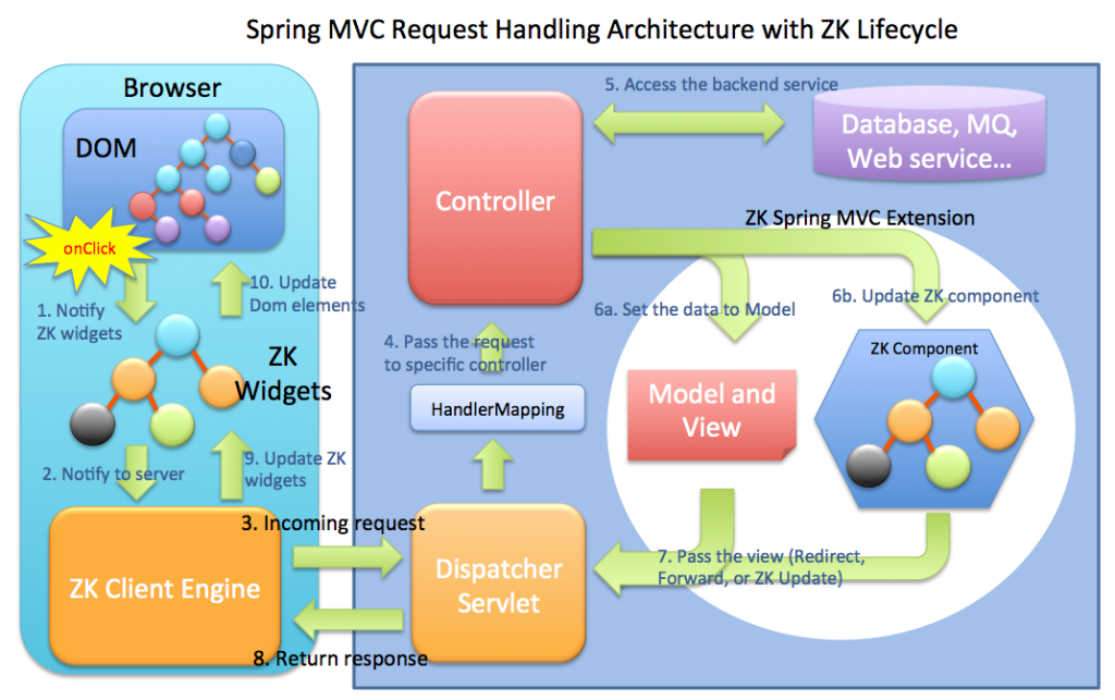 Rich Web Applications With Spring MVC - DZone Web Dev