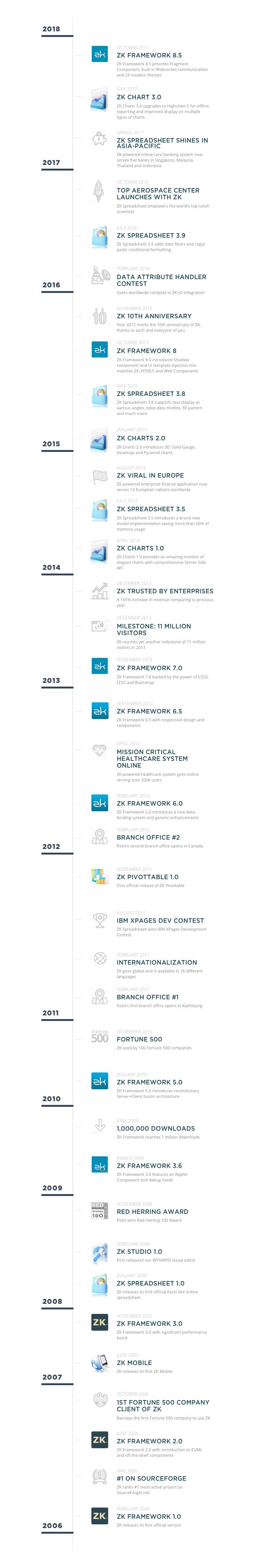 ZK Timeline