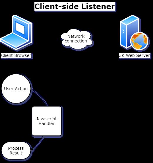 Client listener workflow