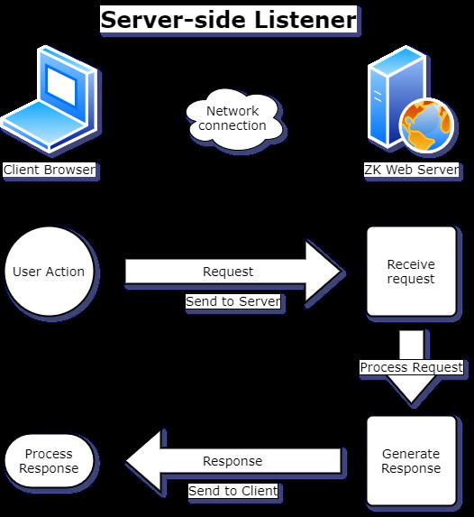 Server listener workflow